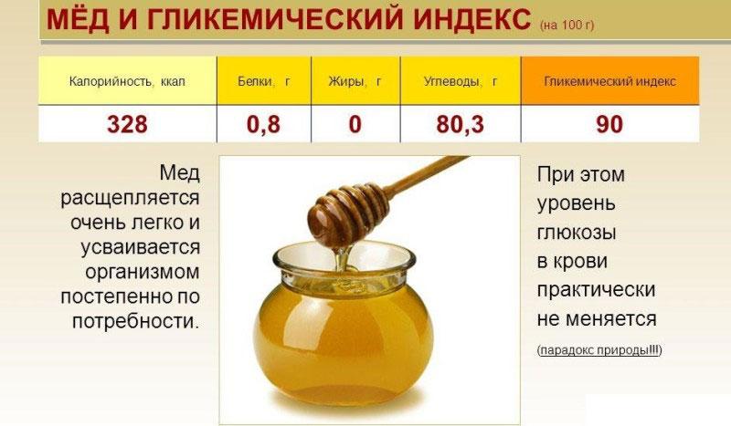 Калорійність меду: БЖУ, калорії в 100 грамах і ложці