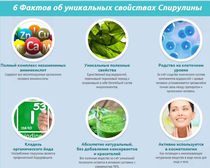 sp rul na dlya shudnennya protipokazannya pob chn efekti priyomu vodorost 1 - Спіруліна для схуднення протипоказання, побічні ефекти прийому водорості