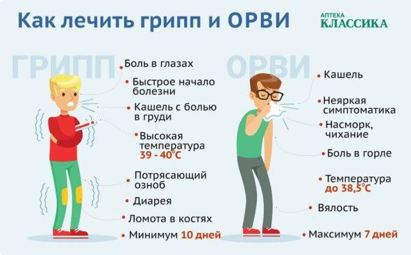 yak l kuvati grip v domashn h umovah u doroslih 1 - Як лікувати грип в домашніх умовах у дорослих