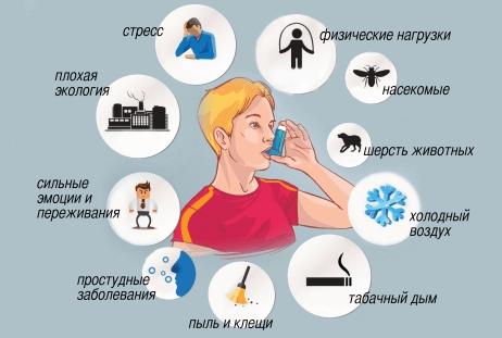 yak vil kuvati astmu nazavzhdi yak vil kuvati astmu nazavzhdi v domashn h umovah osnovn metodi 1 - Як вилікувати астму назавжди. Як вилікувати астму назавжди в домашніх умовах – основні методи