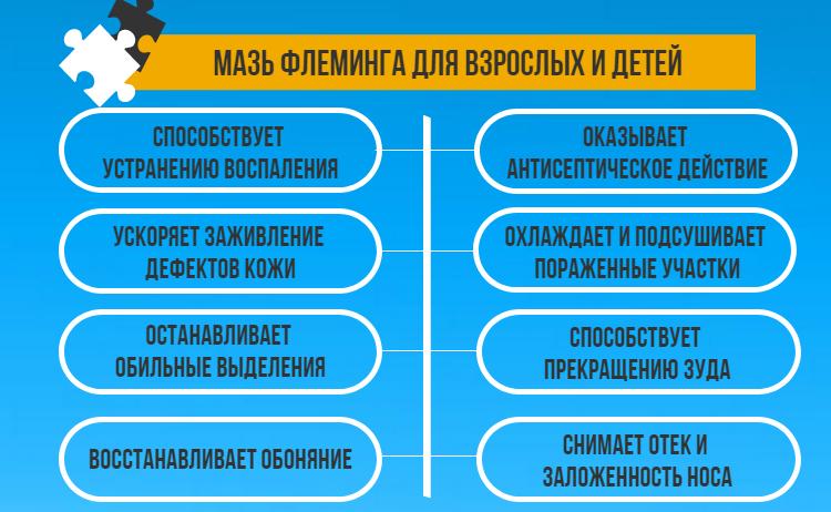Застосування різних мазей для лікування гаймориту